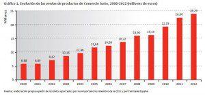 El consumo de Comercio Justo creció un 6% en 2012 en España hasta alcanzar los 28 millones de euros