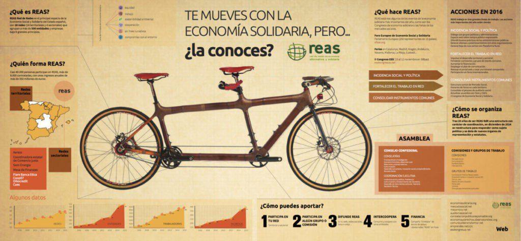 REAS lanza una campaña de identidad y cohesión social
