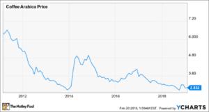 Evolución del precio del café arábica